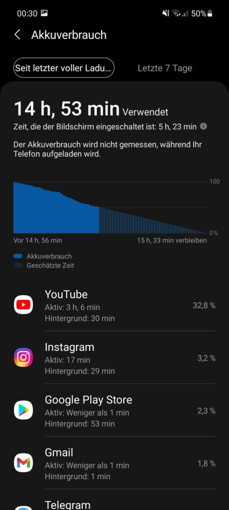 Samsung Galaxy A52 Screen-On-Time