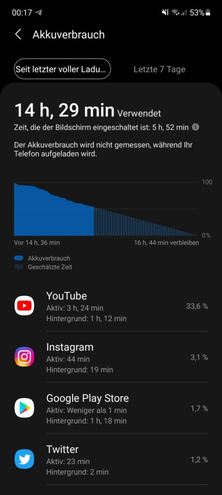 Samsung Galaxy A72 Screen-On-Time